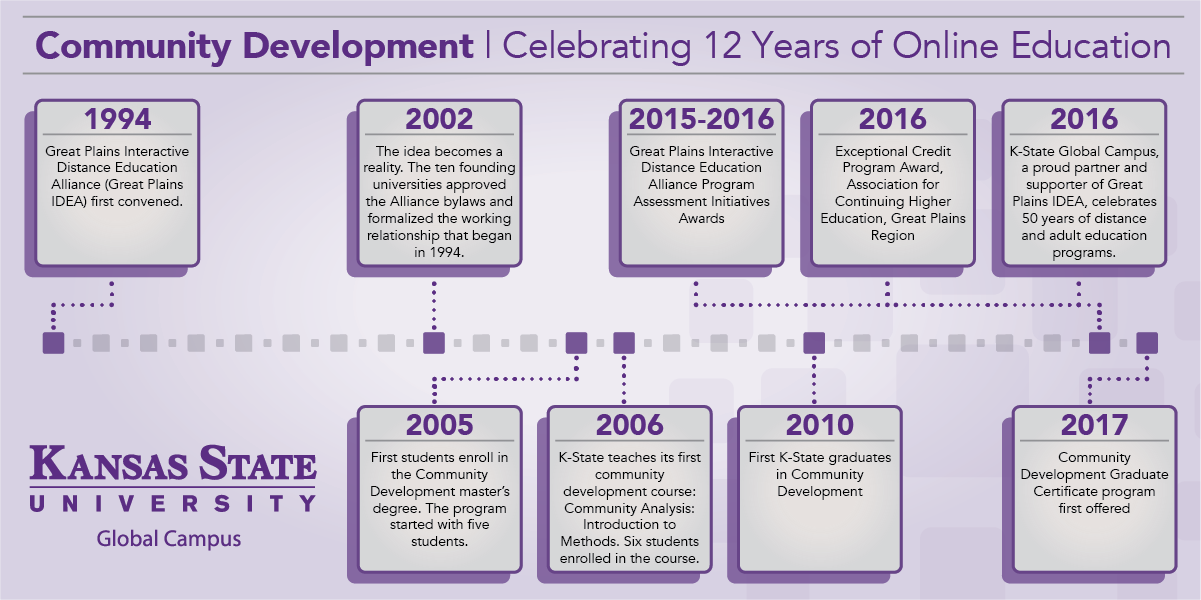 Community Development: Celebrating 12 Years Infographic