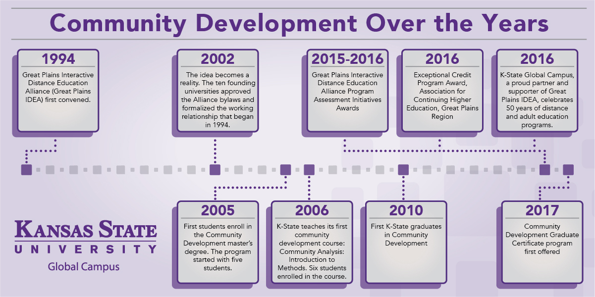 Community Development Over The Years